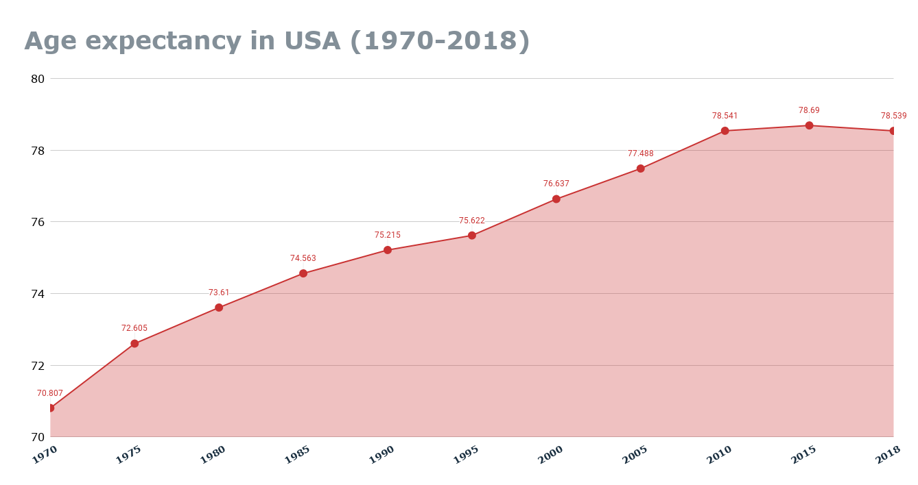 Age expectancy in USA (1970-2018) Charts