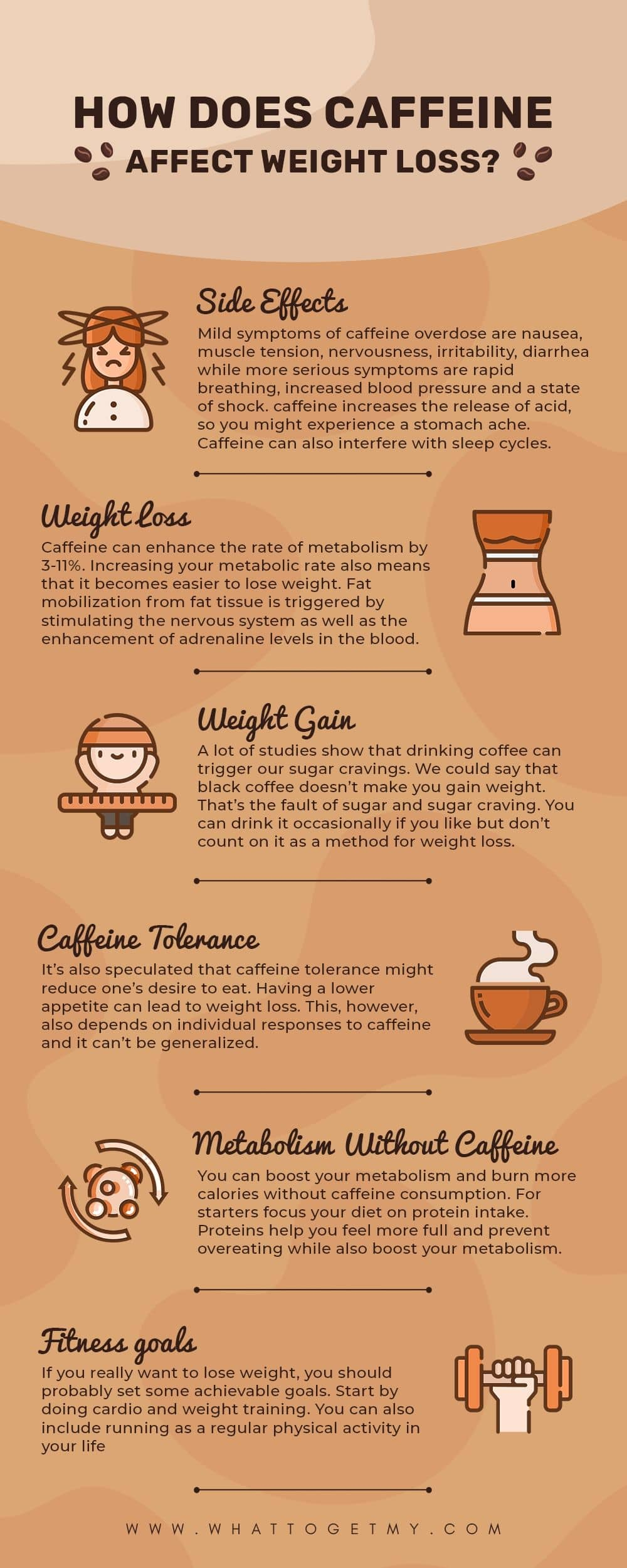 Infographic How Does Caffeine Affect Weight Loss