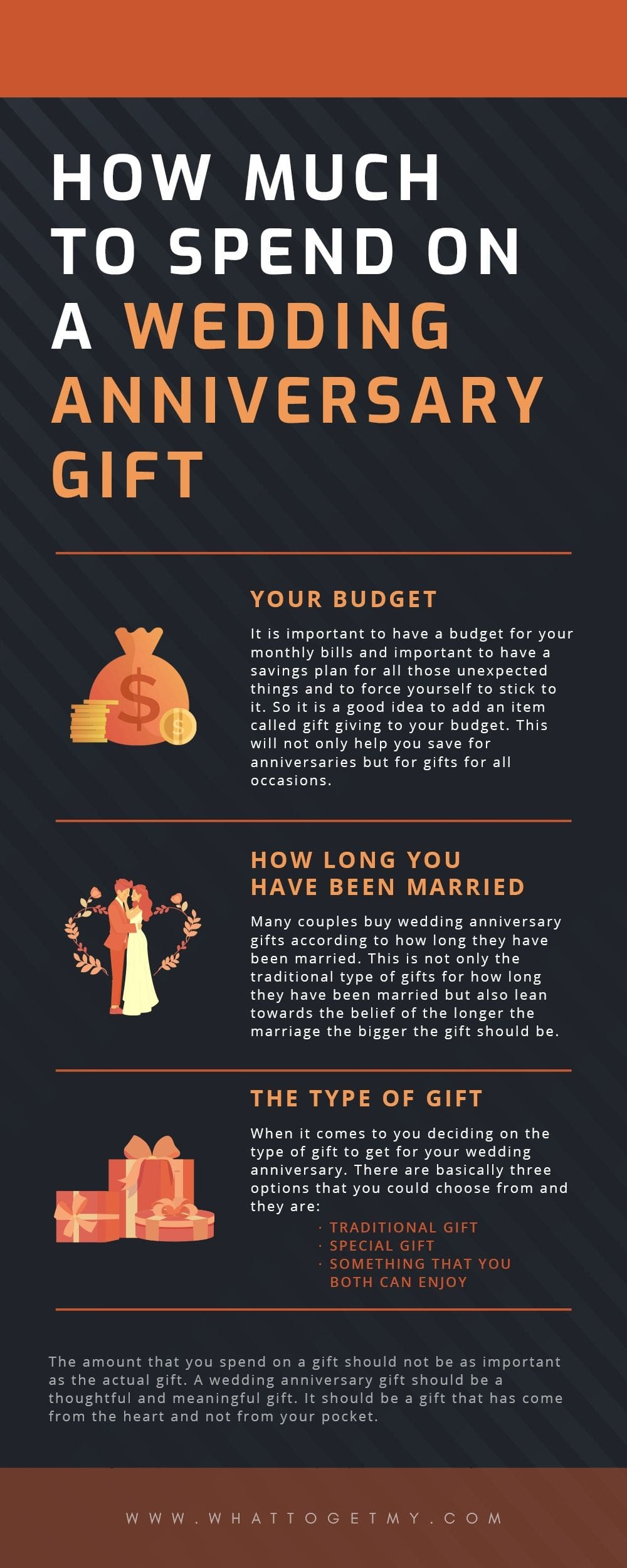 Infographic How Much to Spend on a Wedding Anniversary Gift