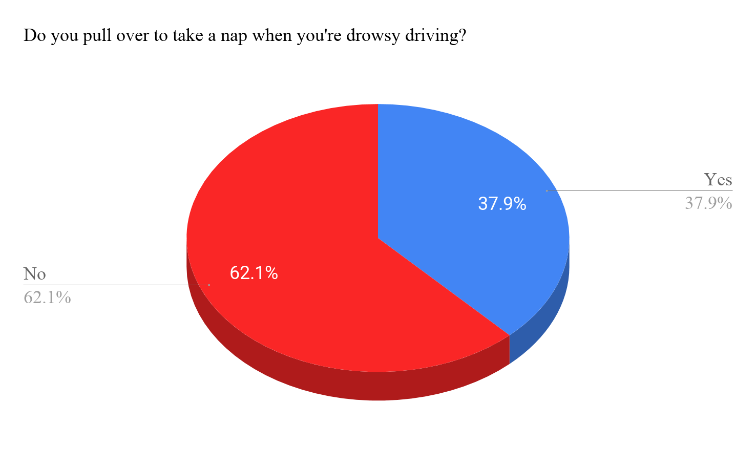 Pie Chart Do you pull over to take a nap when you're drowsy driving