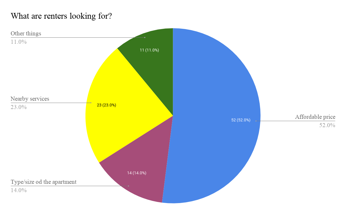 Pie chart what are renters looking for