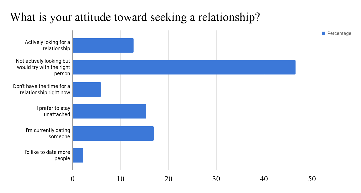 What is your attitude toward seeking a relationship