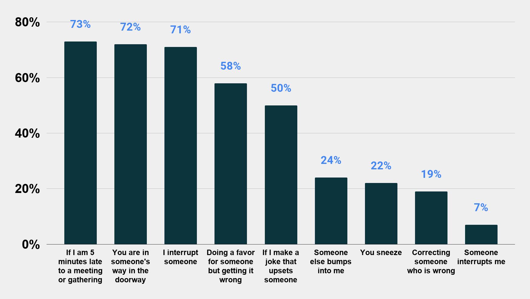 Things that make Americans say sorry (July 2015) Charts Graphs Stats