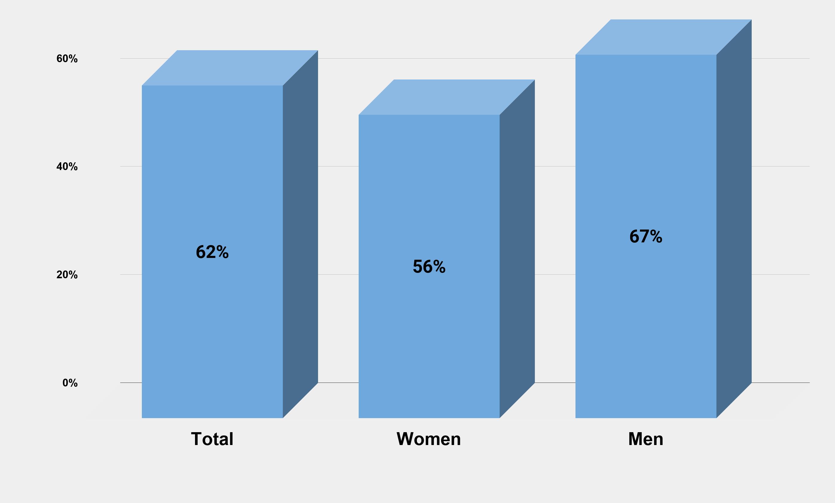 Labour force participation ratio of men versus women (U.S. as of June 2020) Charts Graphs Stats