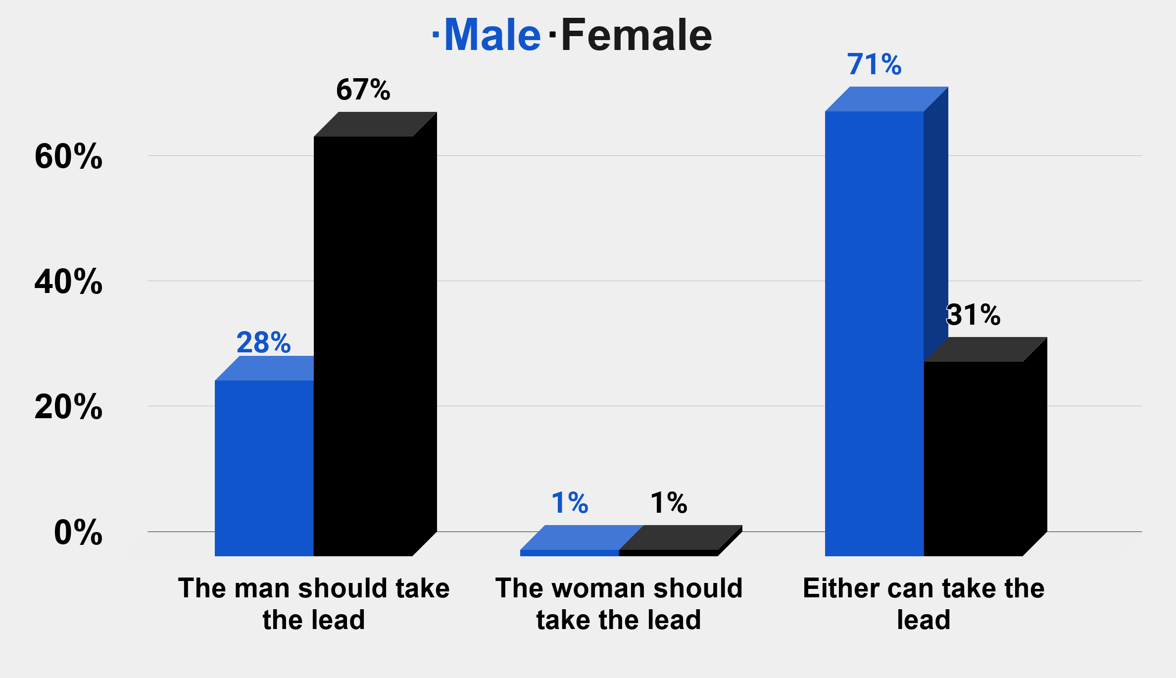 Who should take the lead in asking for the first date Charts Graphs Stats