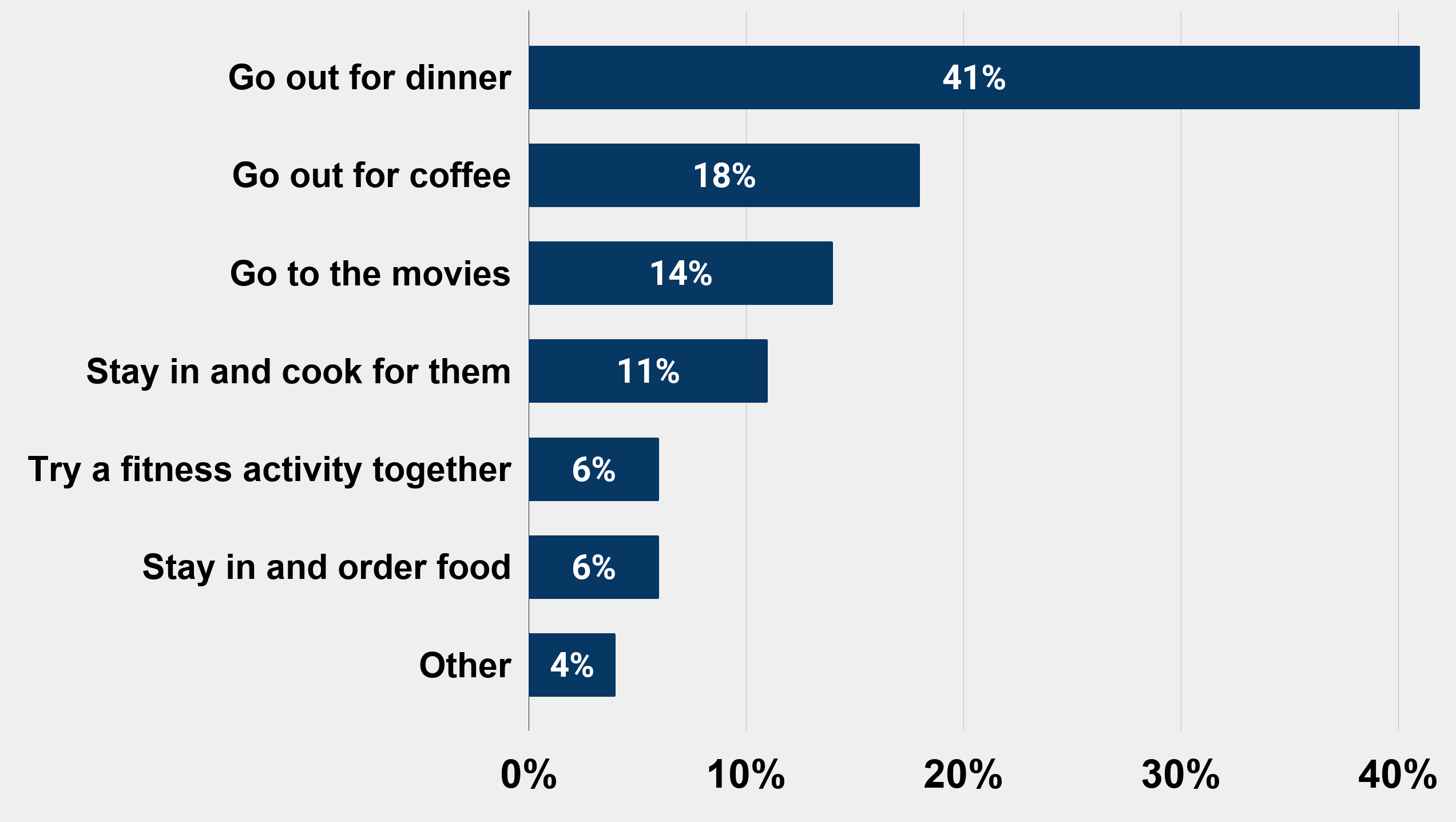 What's your go-to first date idea (According to 1,000 men) U.S. 2019 Charts Graphs Stats