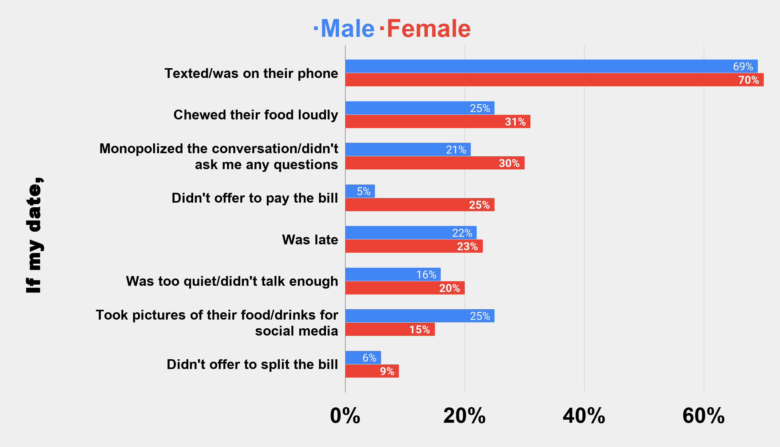 The worst thing(s) you could do on a first date (U.S. 2019) Charts Graphs Stats