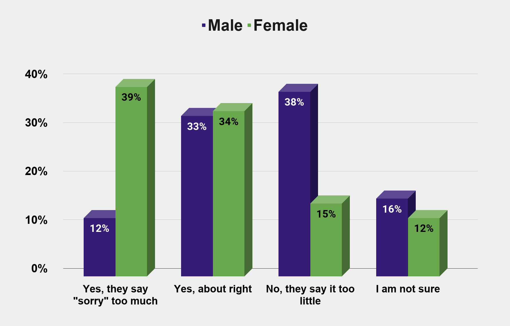 Who apologizes too much or too little between men and women (U.S. July 2015) Charts Graphs Stats