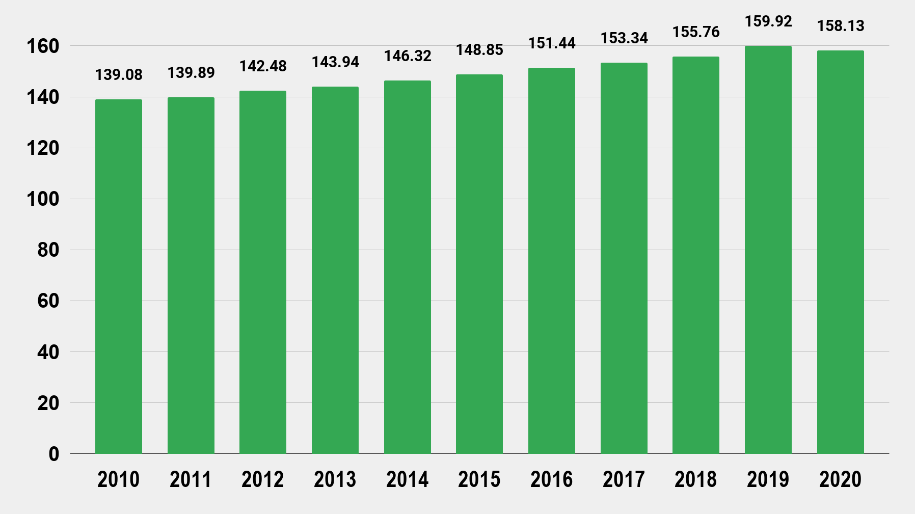 Employment in the United States from 2010 to 2020 (in millions) Charts Graphs Stats