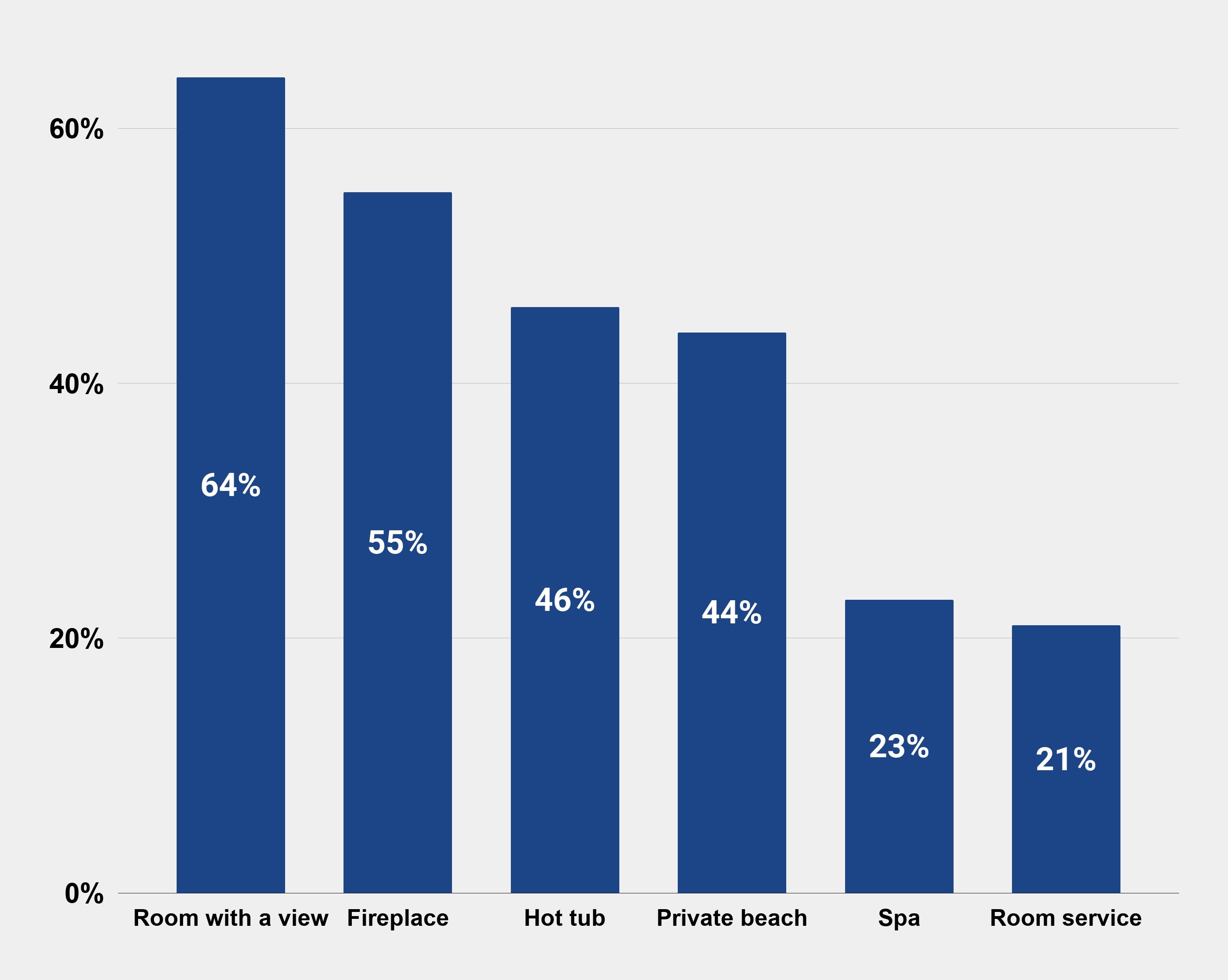 Most romantic hotel features according to US travelers as of Jan. 2015 Graphs Charts Stats