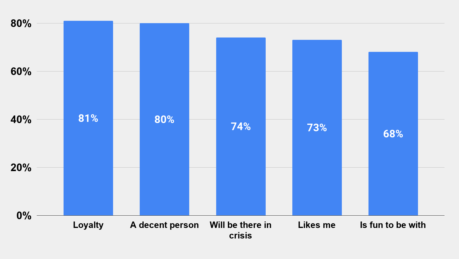Which Qualities Do You Look For in Close Friends (US) 2013