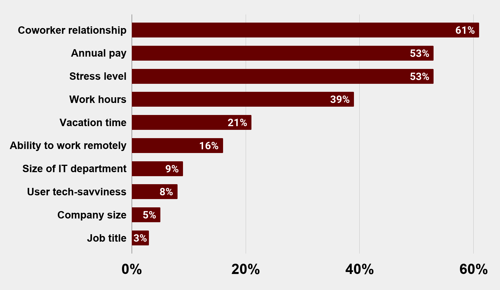 Top drivers of IT Pro Happiness in the Workplace 2019 Charts Graphs Stats