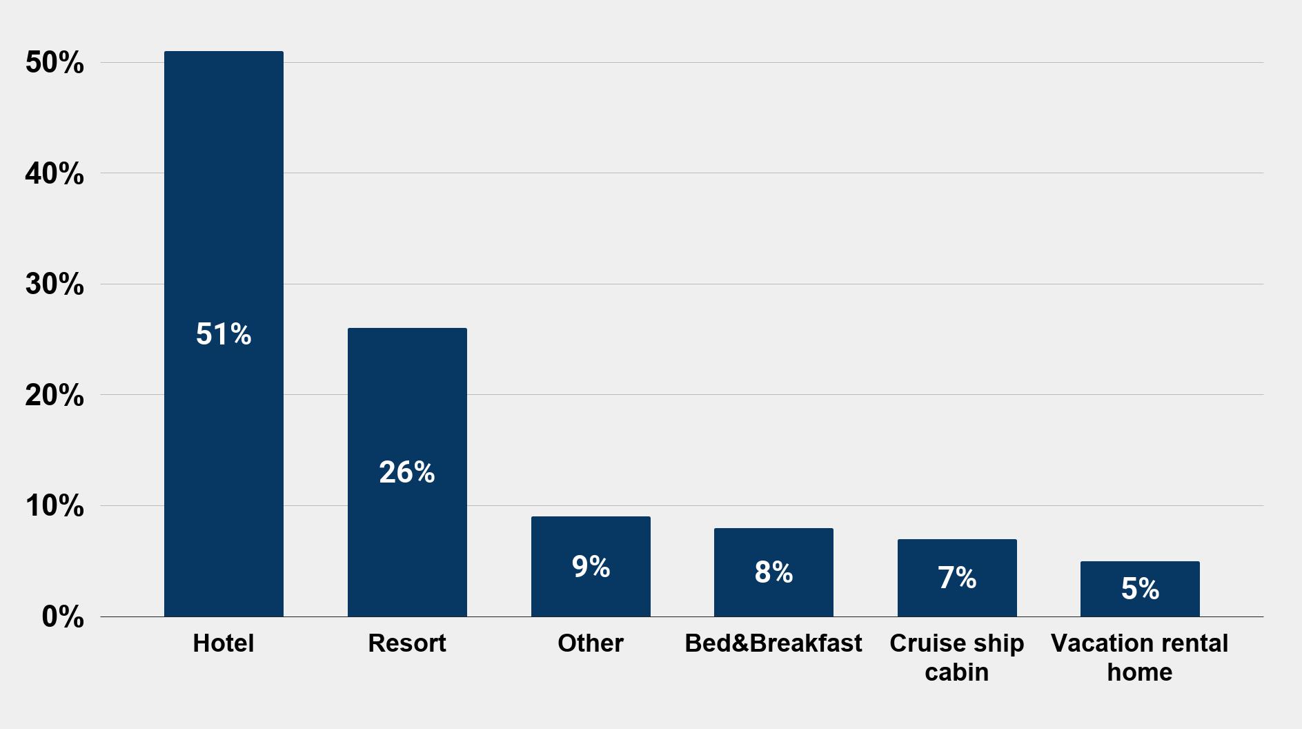 Most popular accomodation option for romantic getaway (Nov. 2014) Graphs Charts Stats