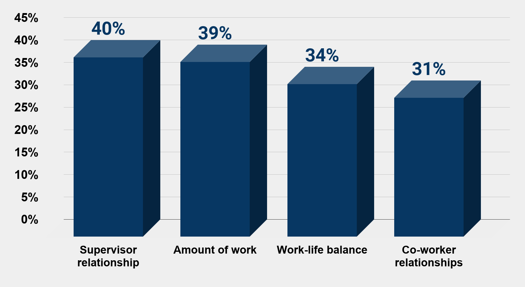 Commonly reported workplace stressors in the U.S. 2014 Charts Graphs Statsa