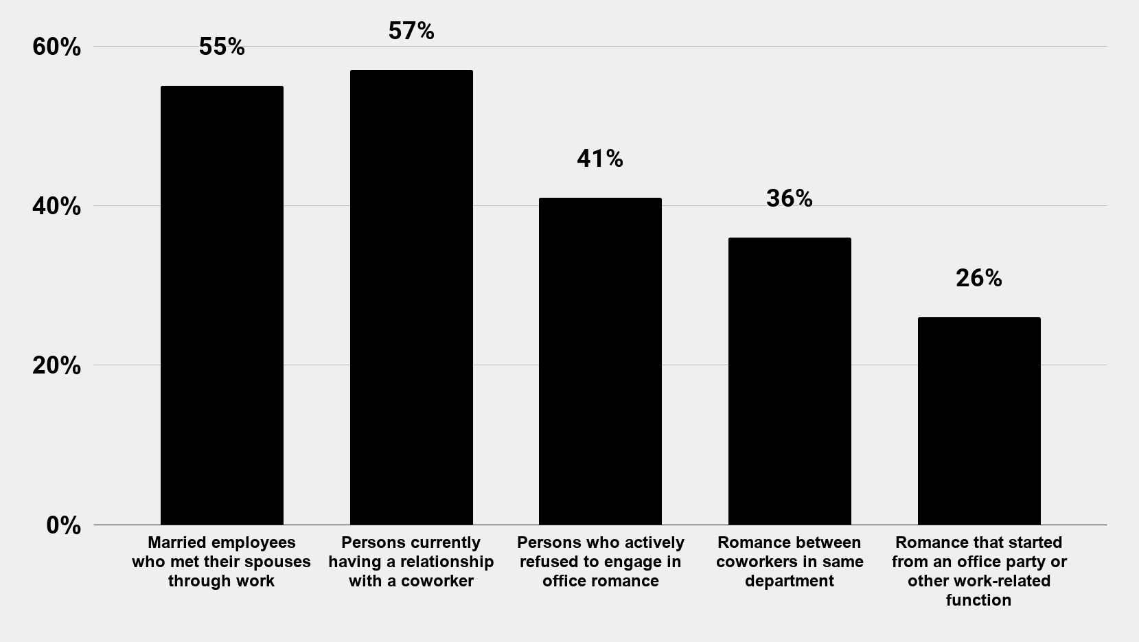 How common is office romance in the United States (2018)