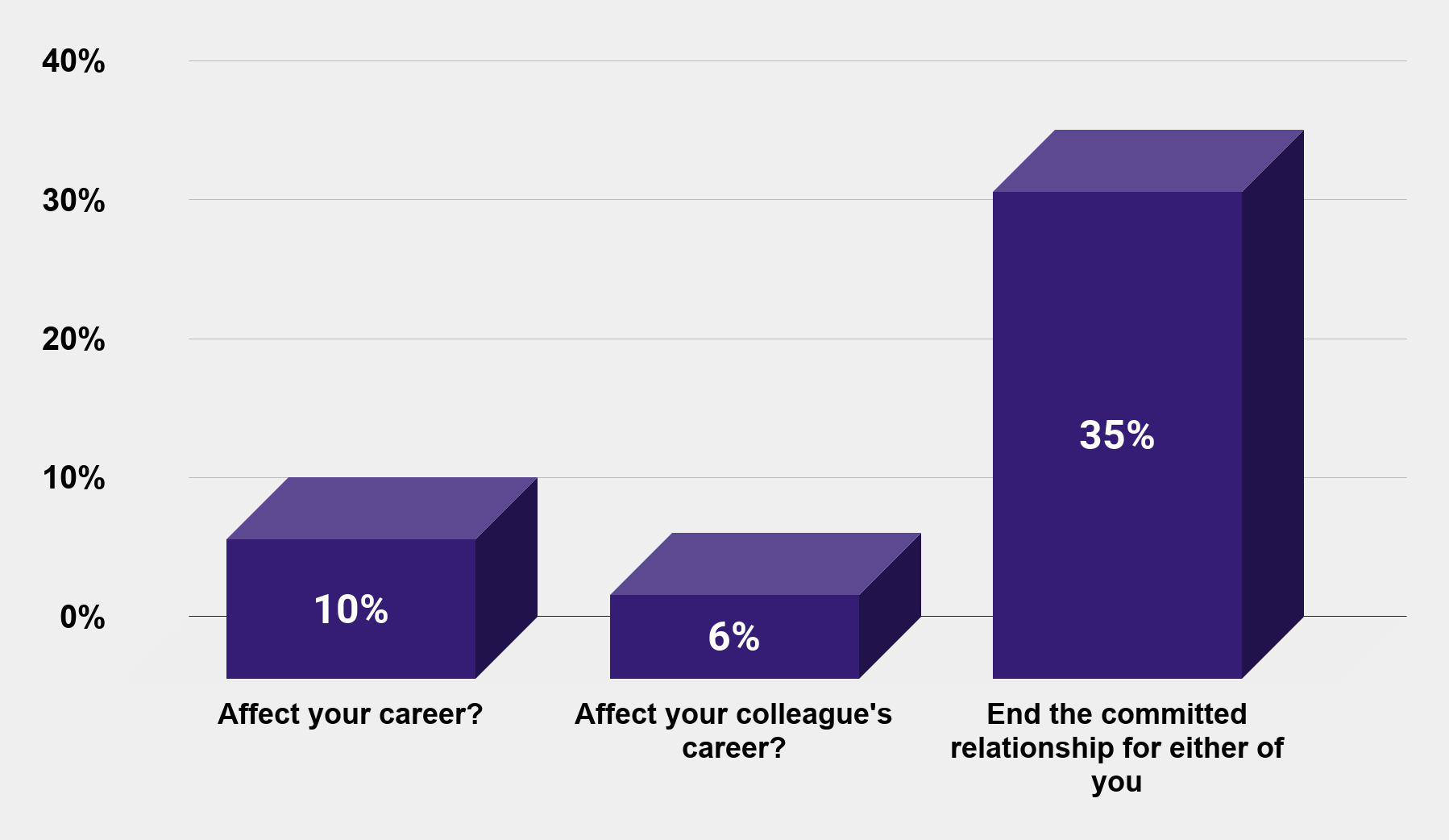 Did you affair with a colleague (U.S 2018) Charts Graphs, Stats