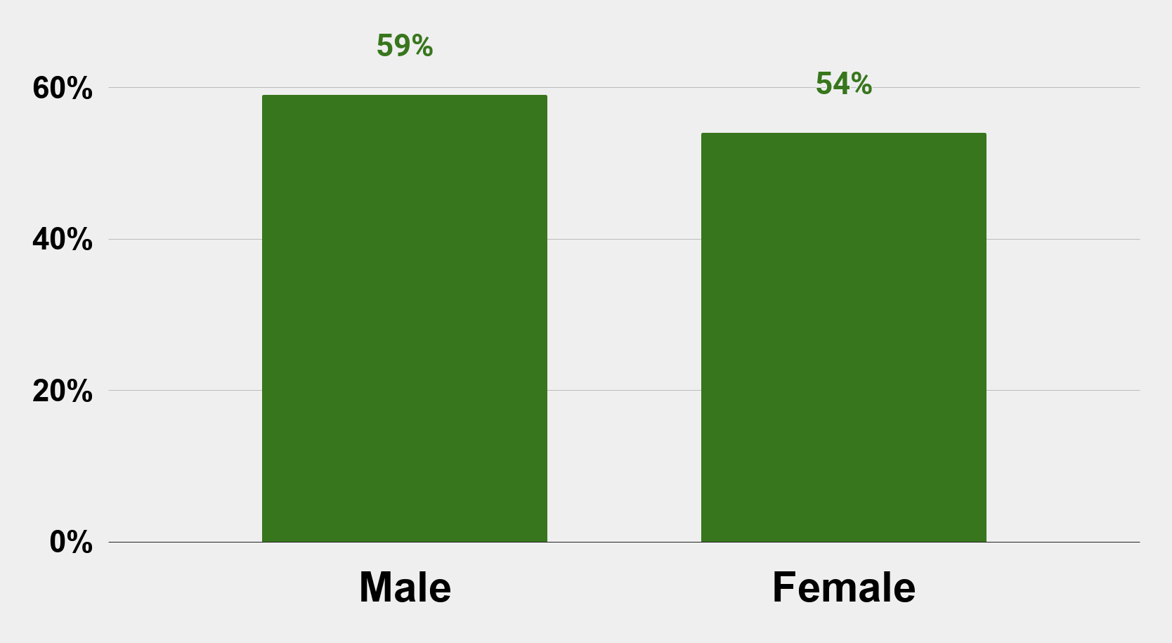 Persons who have been involved romantically with a coworker in the past United States (2018)