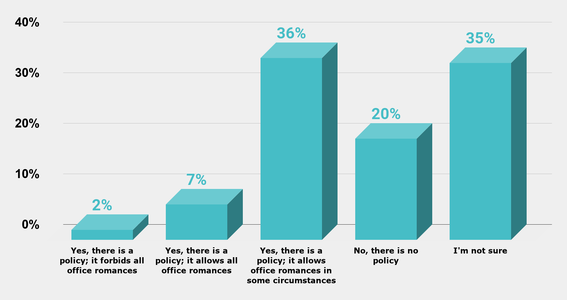 Does your company have a policy regarding office romances (U.S. 2018)