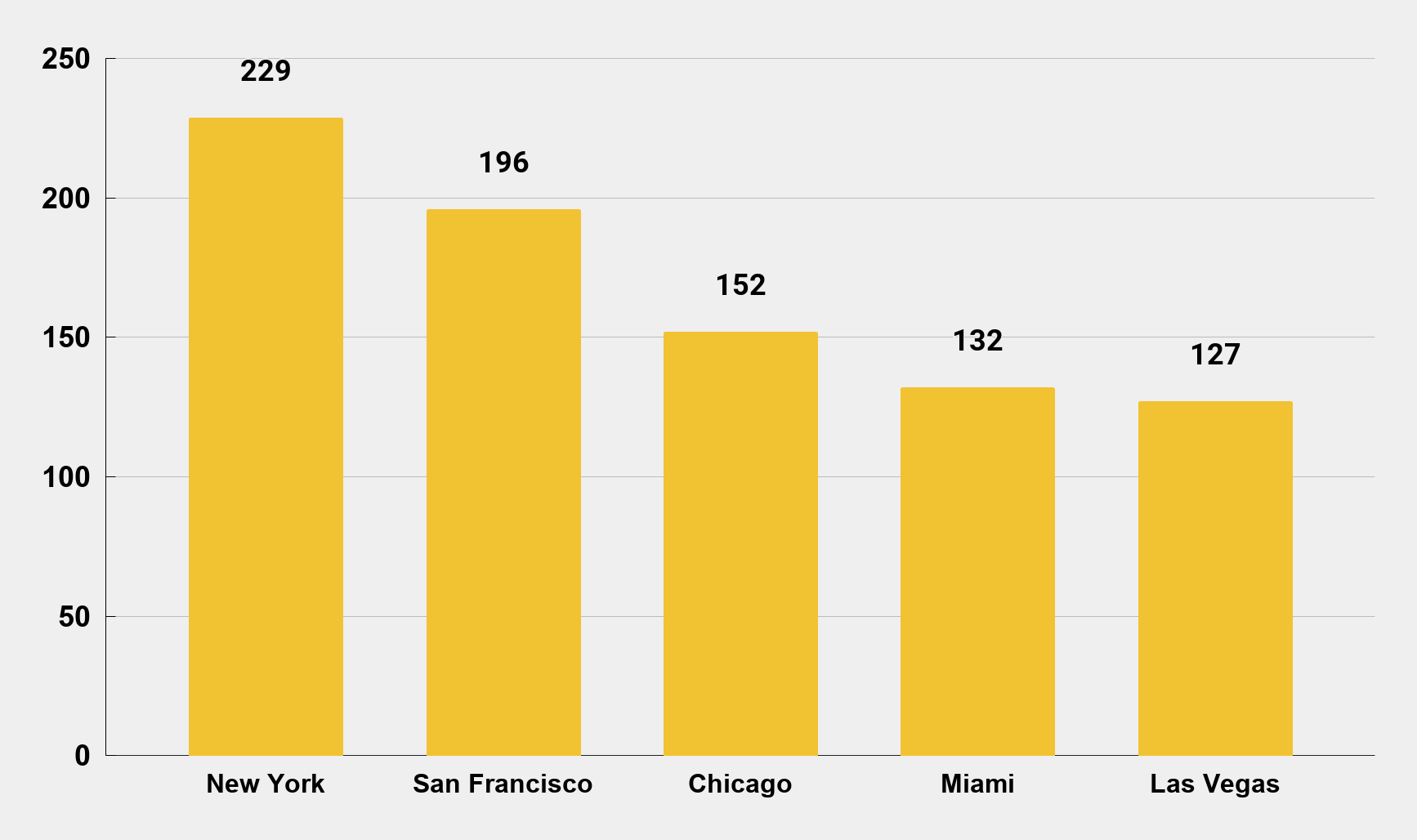 Selected Cities With the Most Expensive Hotel Rates in the USA as of Nov. 2019 (In USD)