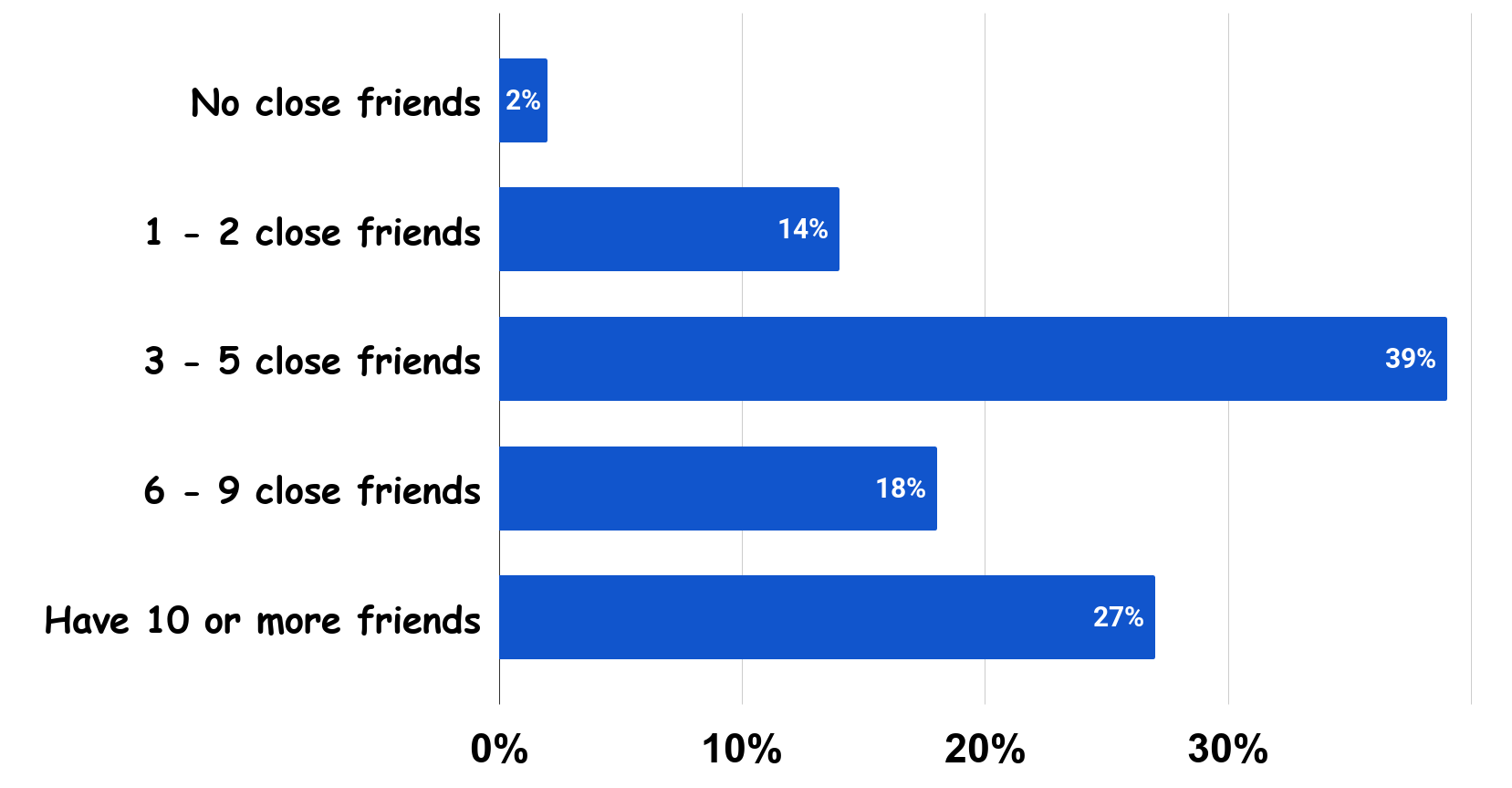 1. How many friends does the average American have (2004) Charts Graphs, stats