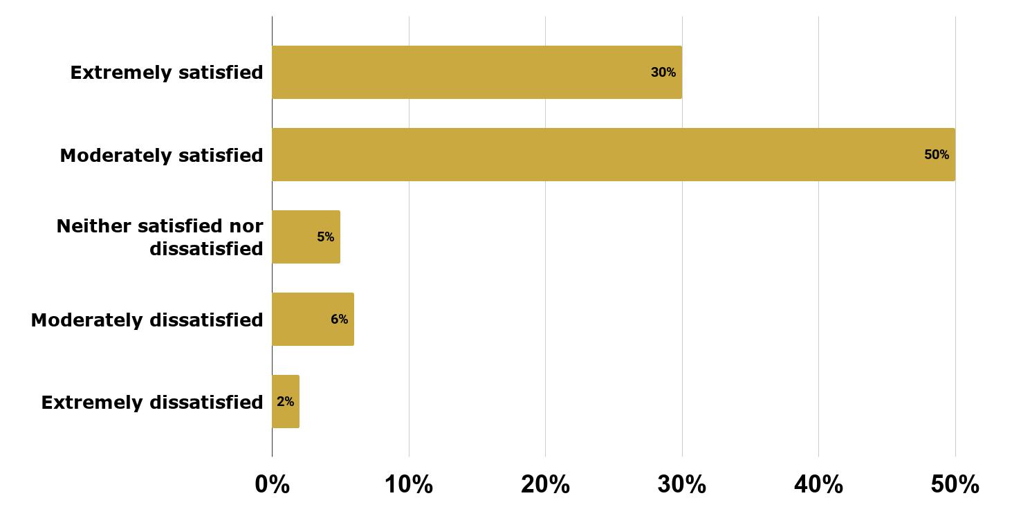 Job Satisfaction among US Nurses.