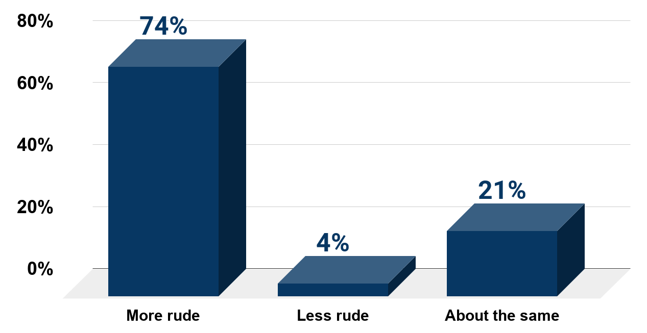 Compared to 20 or 30 years ago, do you think people are more rude, less rude, or about the same (U.S. 2016)