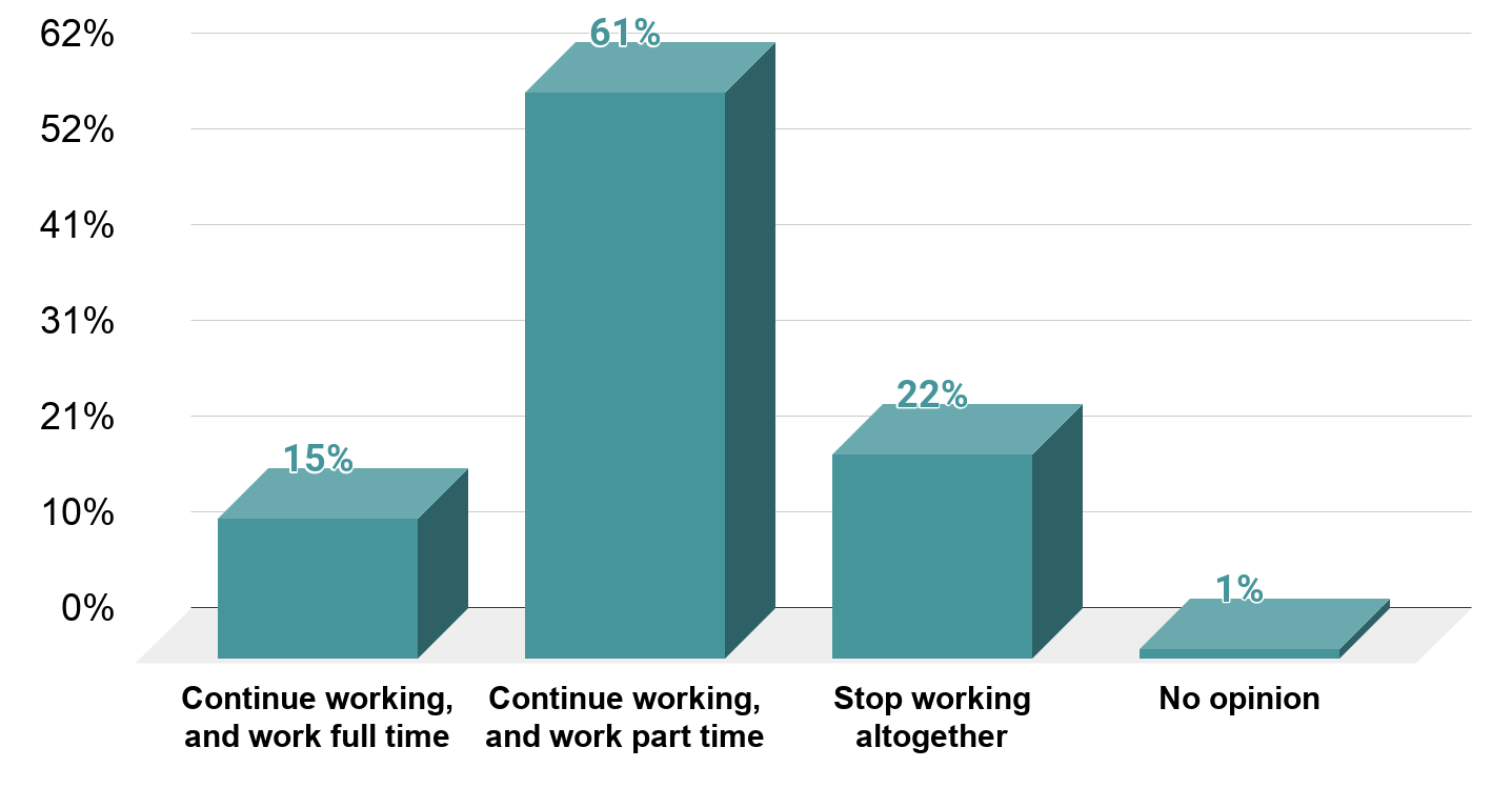 Do you think you will continue working when you reach retirement age, or stop working altogether (U.S. 2013)
