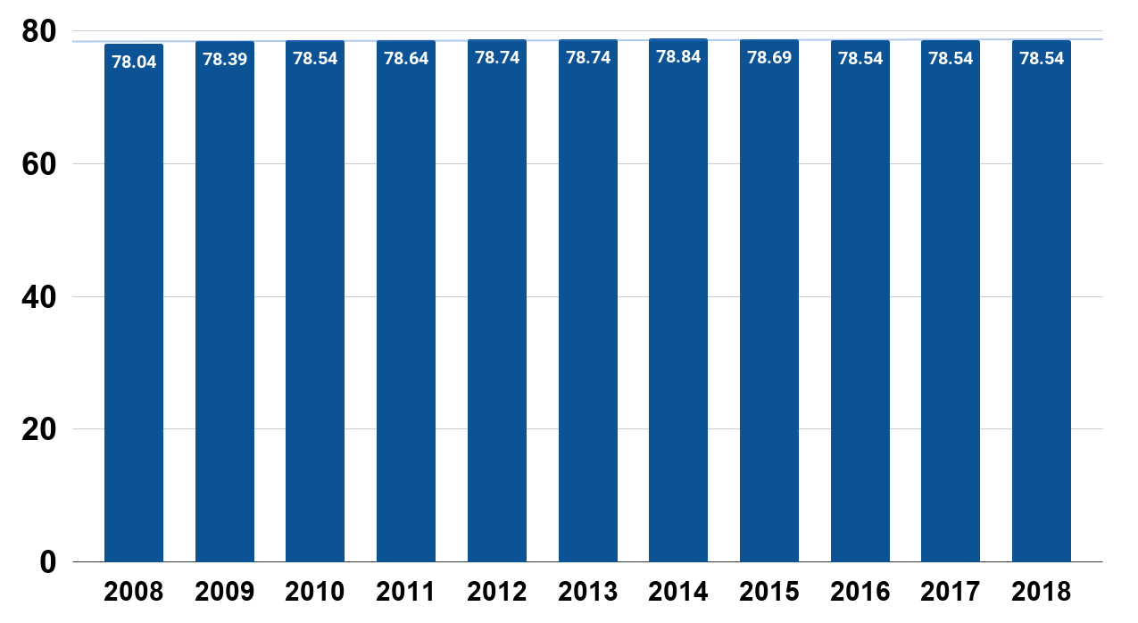 United States Life Expectancy at Birth From 2008 to 2018.