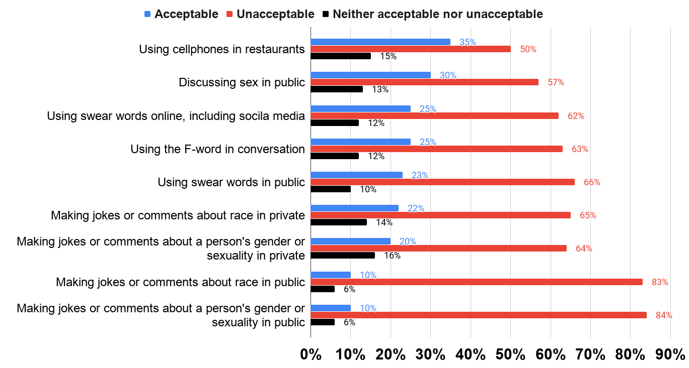 Do you think the following behavior is generally acceptable, unacceptable or neither (U.S. 2016)