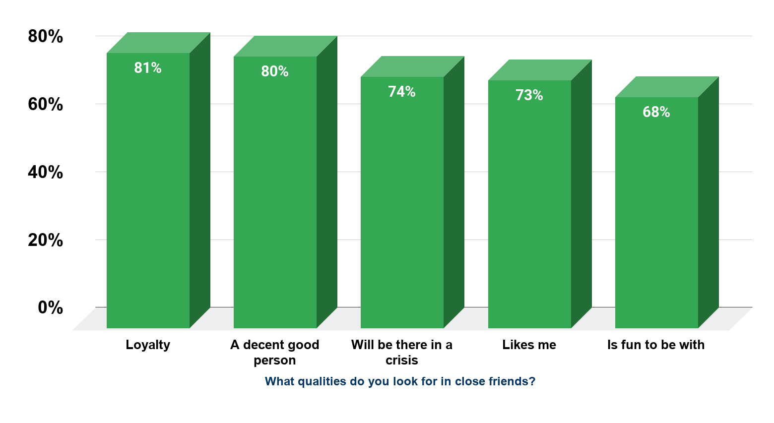 4. Qualities of a Good Friend in the United States (2013) Source Statista