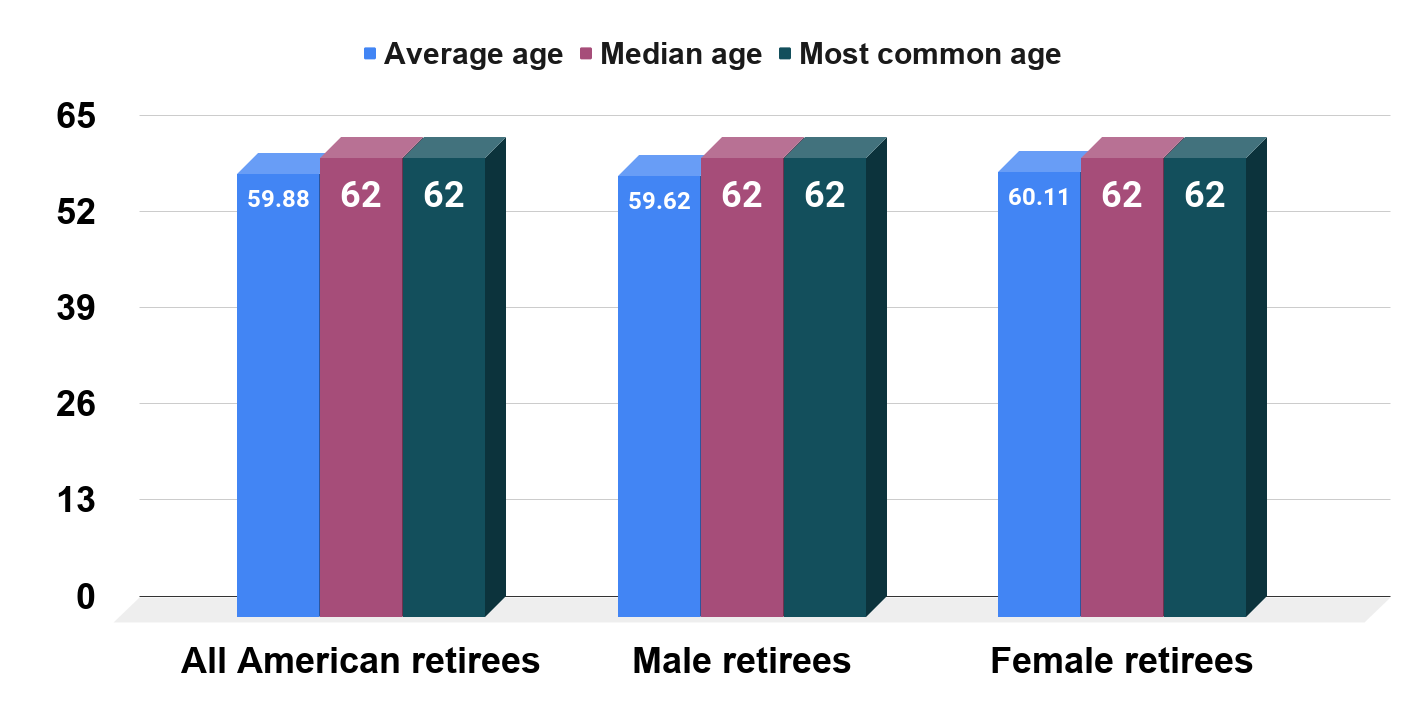 Average Retirement Age in America (2017)