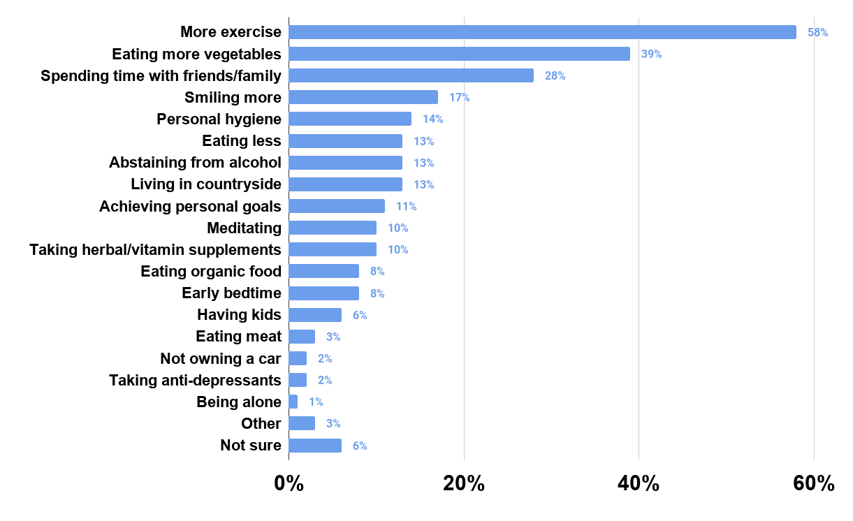 Which, if any, of the following activities do you think are likely to extend your life expectancy (U.S. 2013)