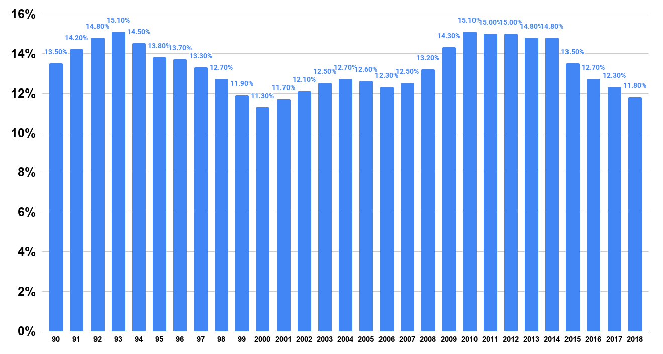 Poverty rate in the United States from 1990 to 2018