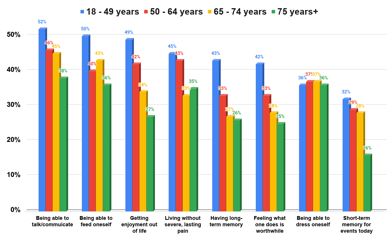Views of U.S. adults on factors important for a good quality of life in older age in 2013, by age group.