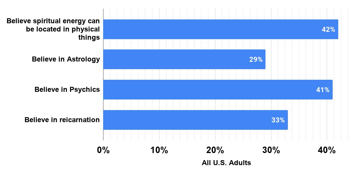 All U.S. Adults