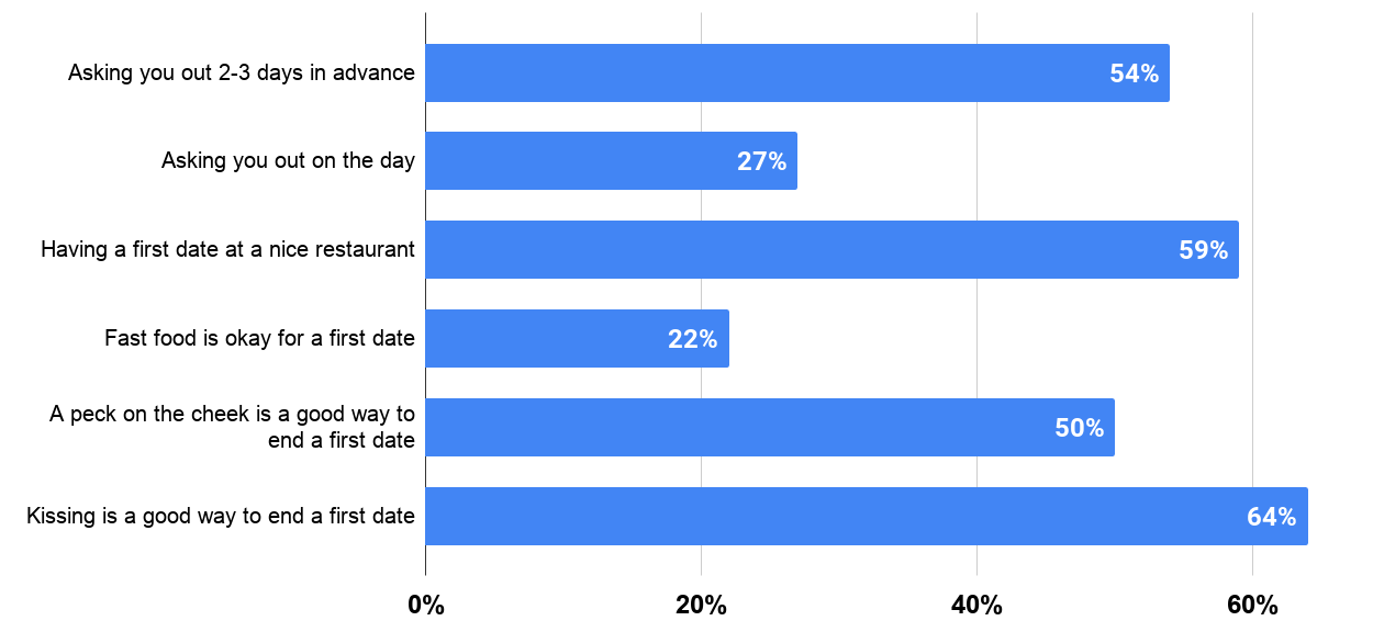 What is appropriate on an official first date according to Americans in 2017