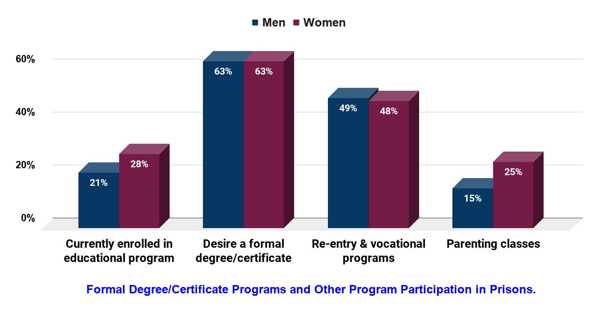 Education in Prison in the U.S. (2014)