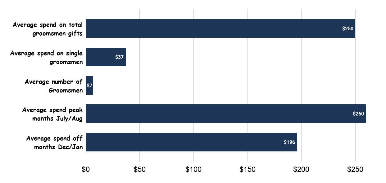 Groomsmen Gift Statistics US 2018