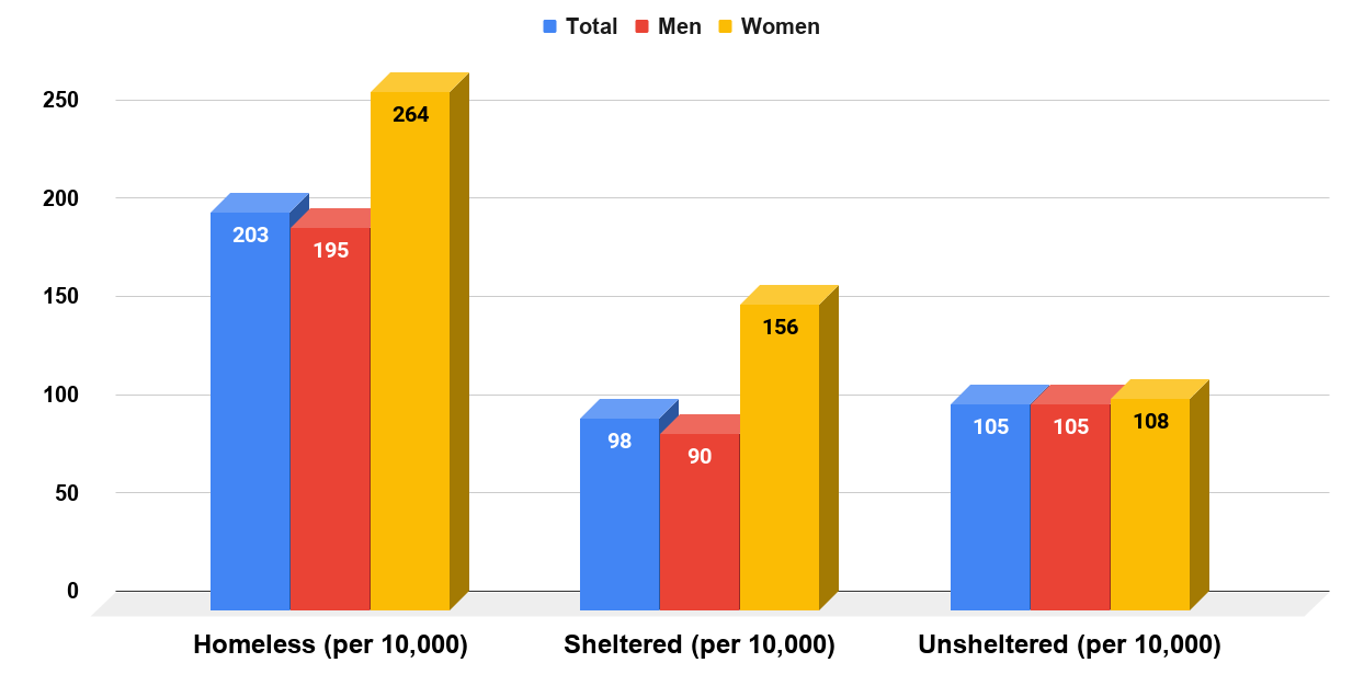 Homelessness Rate Among Formerly Incarcerated People In the U.S (2008)