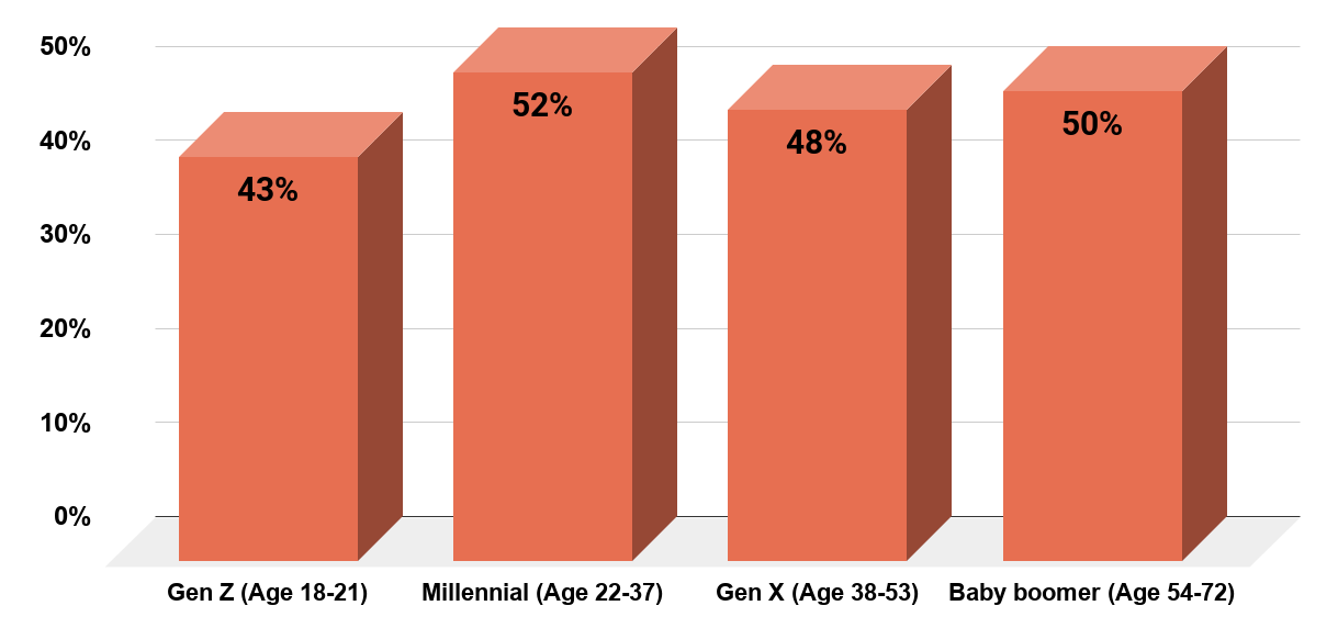 Millenials in America Appear To Make Saving For A Vacation A Priority More Than Other Age Groups in 2019. Source CNBC