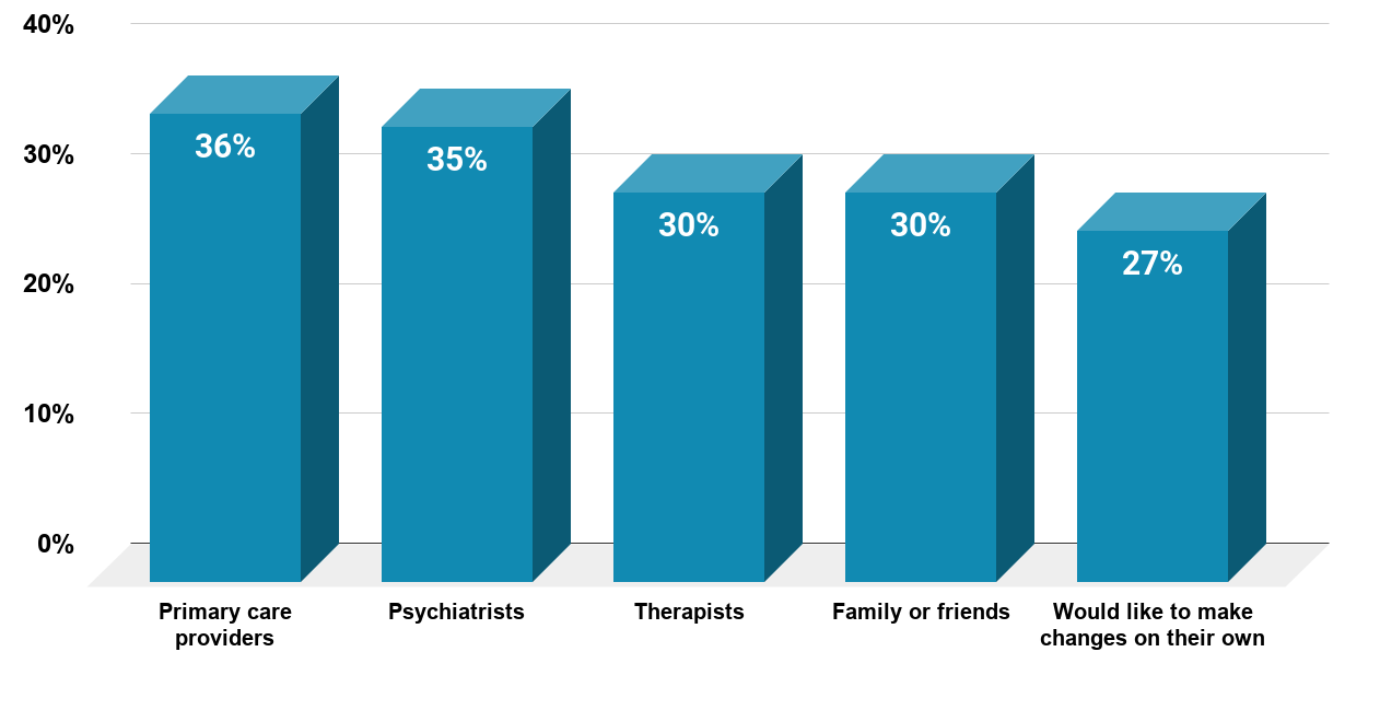 Percentage of Respondents in the U.S. Who Reported Poor Mental Health Who Preferred Help From Select Sources as of 2018, By Source. Source www.mckinsey.com