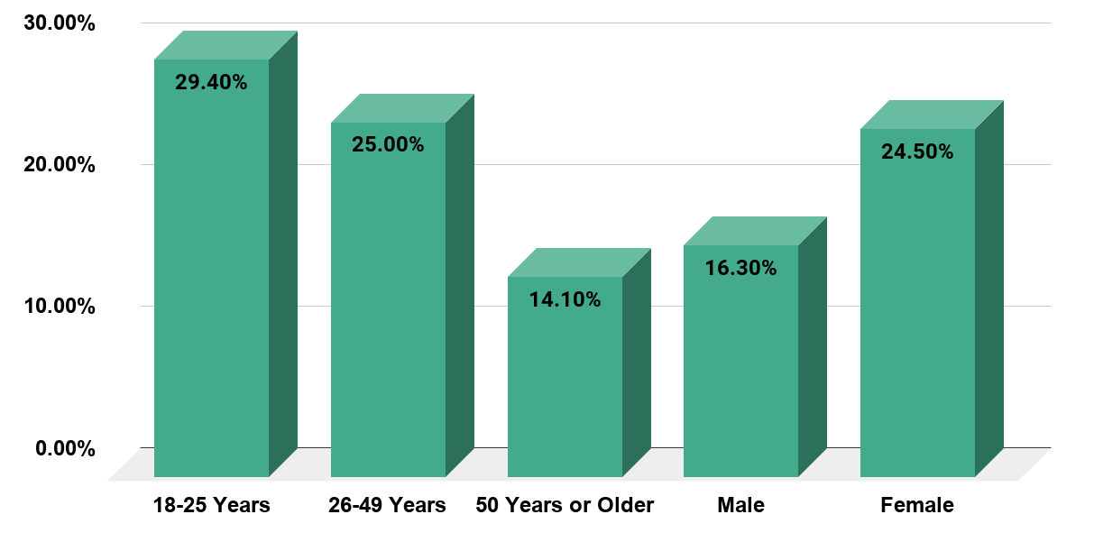 Percentage of U.S Adults With Any Mental Challenges In the Past Year As of 2019, By Age and Gender. Source www.samhsa.gov