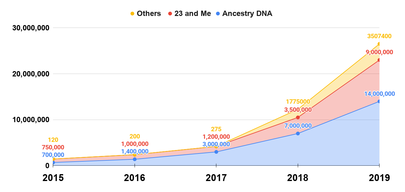 Total number of people tested by consumer genetics companies through January 2019, in millions