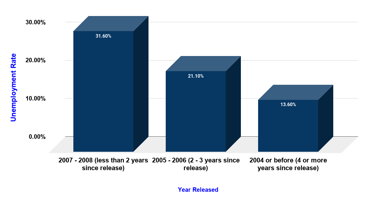 Unemployment Rate for Formerly Incarcerated People In The U.S. (2008)