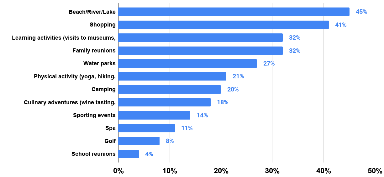 What Activities Do You Have Planned For Your Summer Travel This Year (U.S., 2014). Source Statista