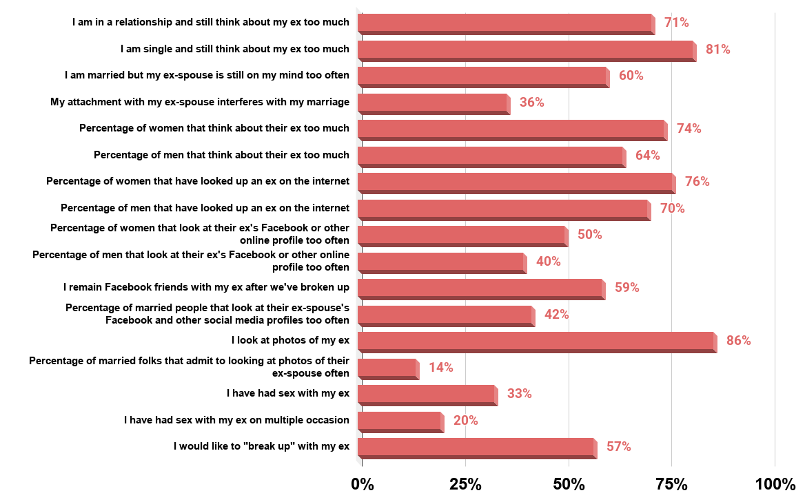 17 Breakup Statistics That Show We Aren't Over Our Ex. (Survey of 1,000 people. U.S., 2011). Source Wzak