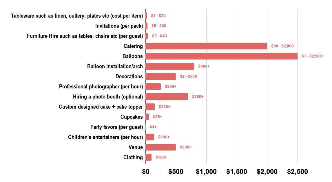 An Amazing Birthday Party For A Child Will Likely Cost You Between $300 - $10,000 Because Of These Costs (2018). Source Lenzo
