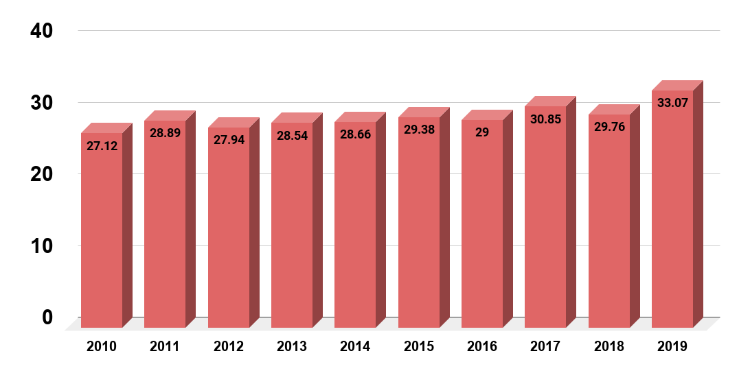 Average price for a deluxe manicure in nail salons in the United States from 2010 to 2019(in U.S. dollars)