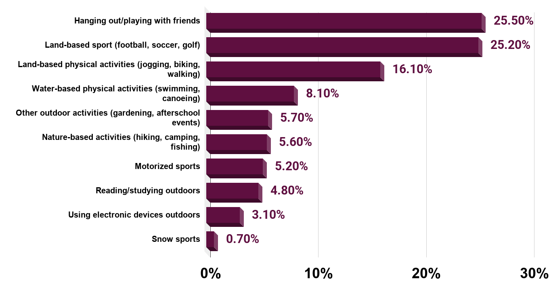 Children's Favorite Outdoor Activities (U.S., 2009 1,437 Interviewees)
