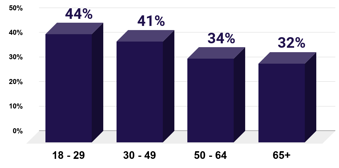 Do you agree that marriage is becoming obsolete(October 2010, by age)